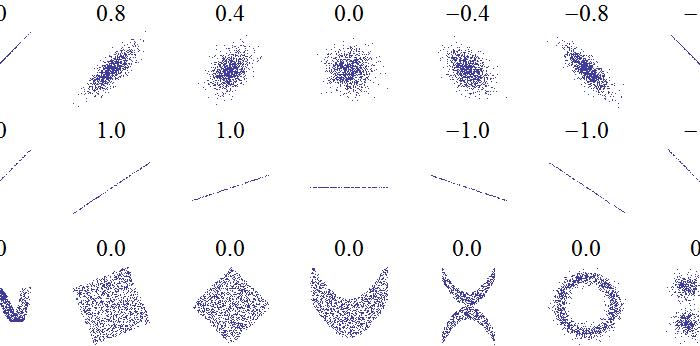 Jak bardzo powiązane są zmienne, czyli o współczynniku korelacji liniowej Pearsona