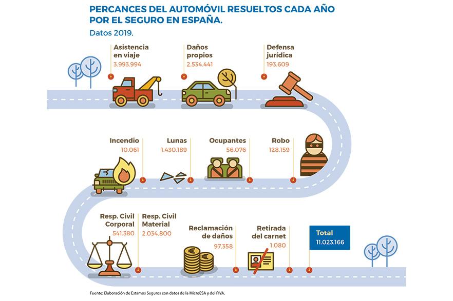 Percances en automoviles 2020