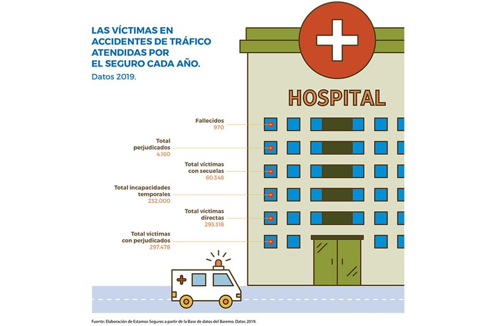 Víctimas atendidas en hospitales por accidentes de tráfico