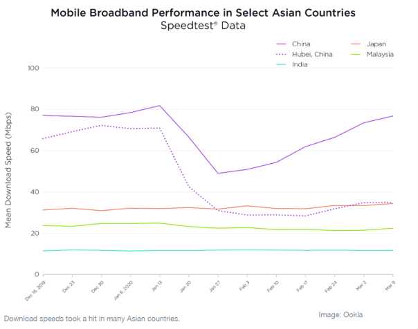 Mobile broadband performance