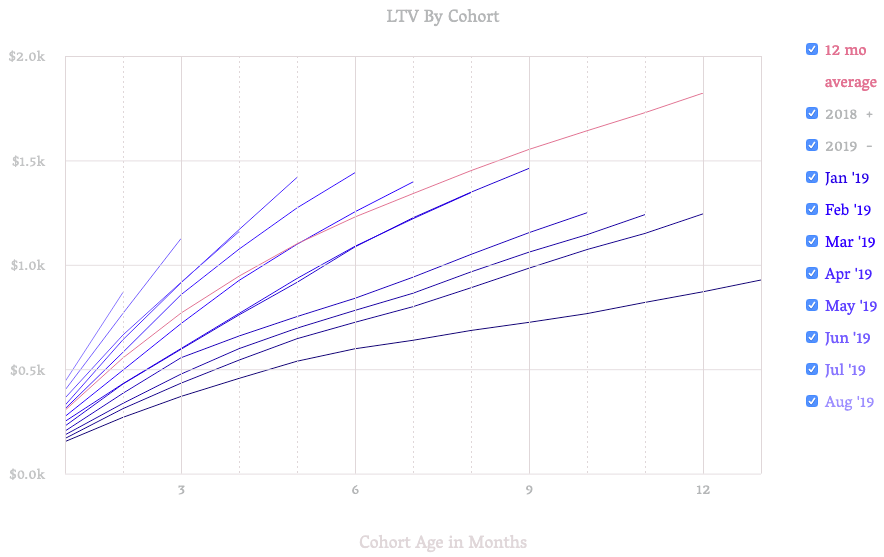 Ditch Cohort Retention Charts and Start Using Cohort LTV Graphs
