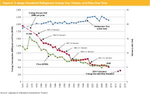 Average Household Refrigerator Energy Use