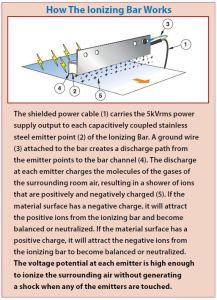 Ionizing Bars Work