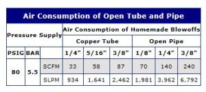 Open Tube and Pipe