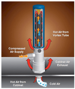 How the EXAIR Cabinet Cooler System Works