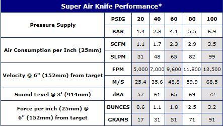 Super Air Knife Performance