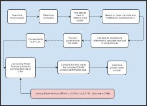 heat load calc process