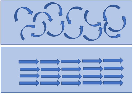 turbulent vs laminar