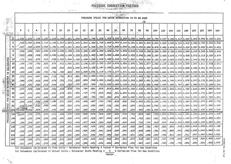 Pressure Correction Table