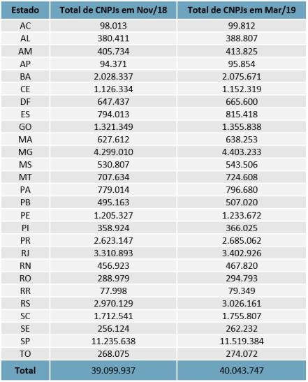 Comparativo de quantidades de CNPJ por UF