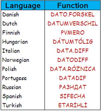 Excel's DateDif function - International Versions