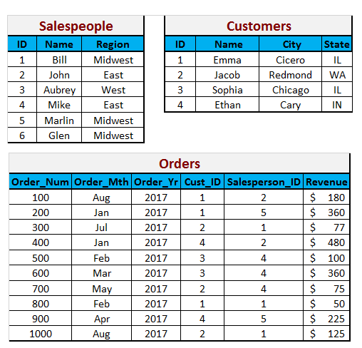 Data Tables for the SQL Job Test