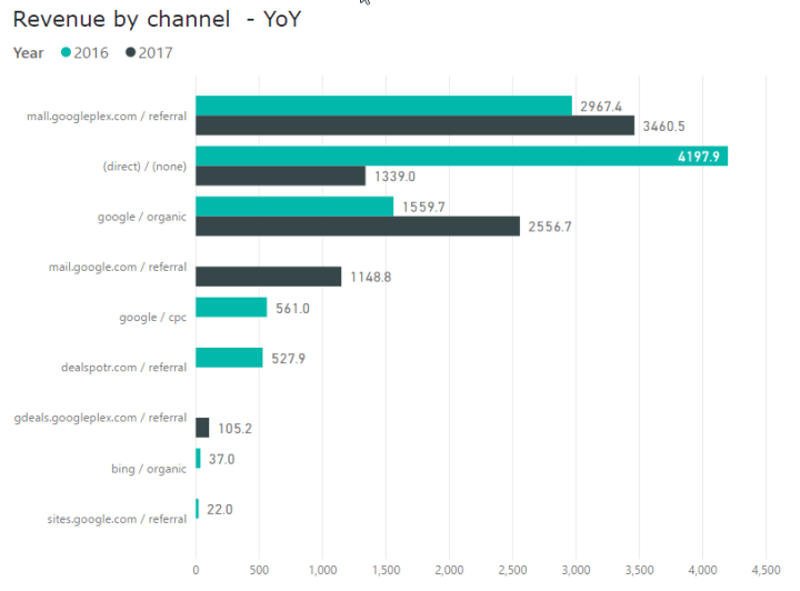 Bar Chart - Revenue by channel YoY
