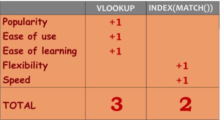 VLOOKUP() vs. INDEX(MATCH())