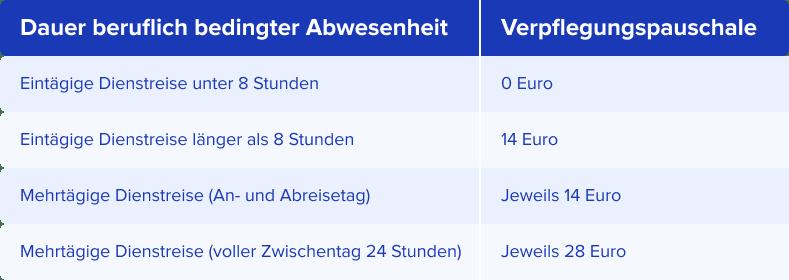 Verpflegungspauschalen Inland Deutschland 2021