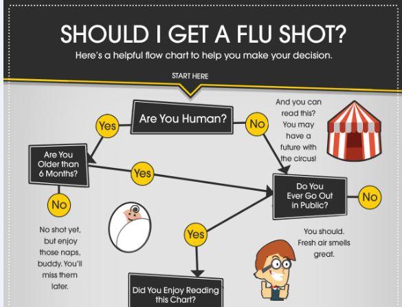 flu-chart