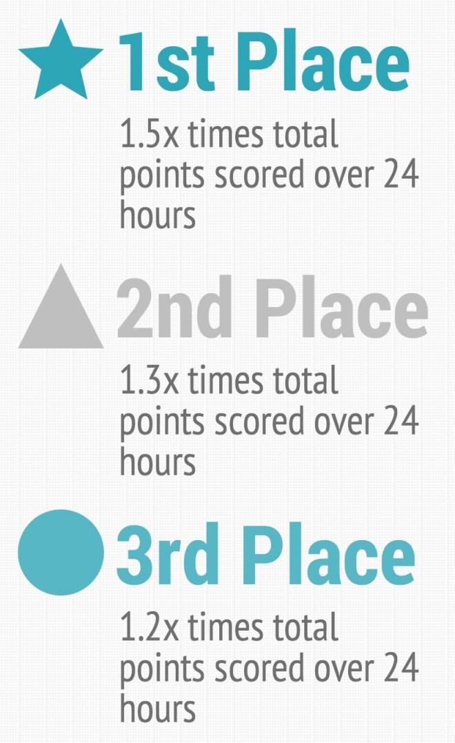 Bonuses during ketta competition