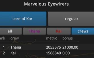 Lore of Kor winner leaderboard eyewire