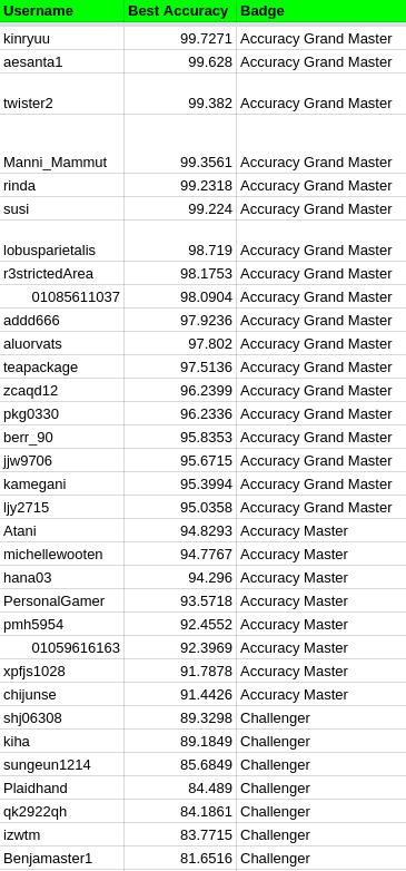 Accuracyleaderboard