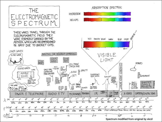 xkcd, electromagnic spectrum, modified