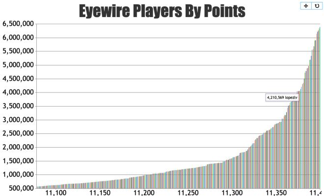 eyewire, statistics, stats, eyewire birthday