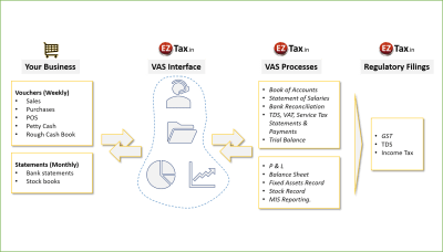 EZTax Virtual Accounting Services Modal