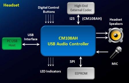CM108AH_block_diagram