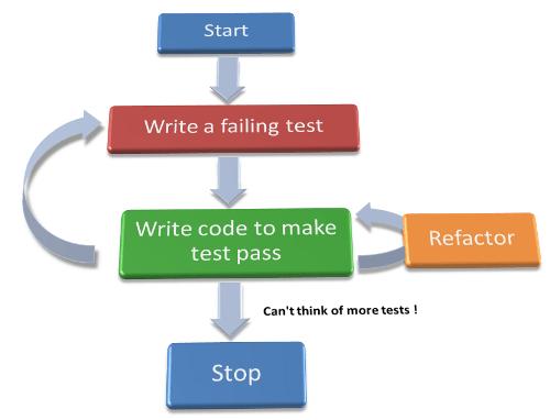 TDD steps