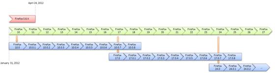 Firefox release plan