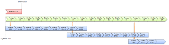 Cycles de livraison Firefox