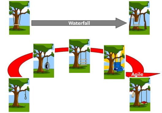 Agile and Waterfall