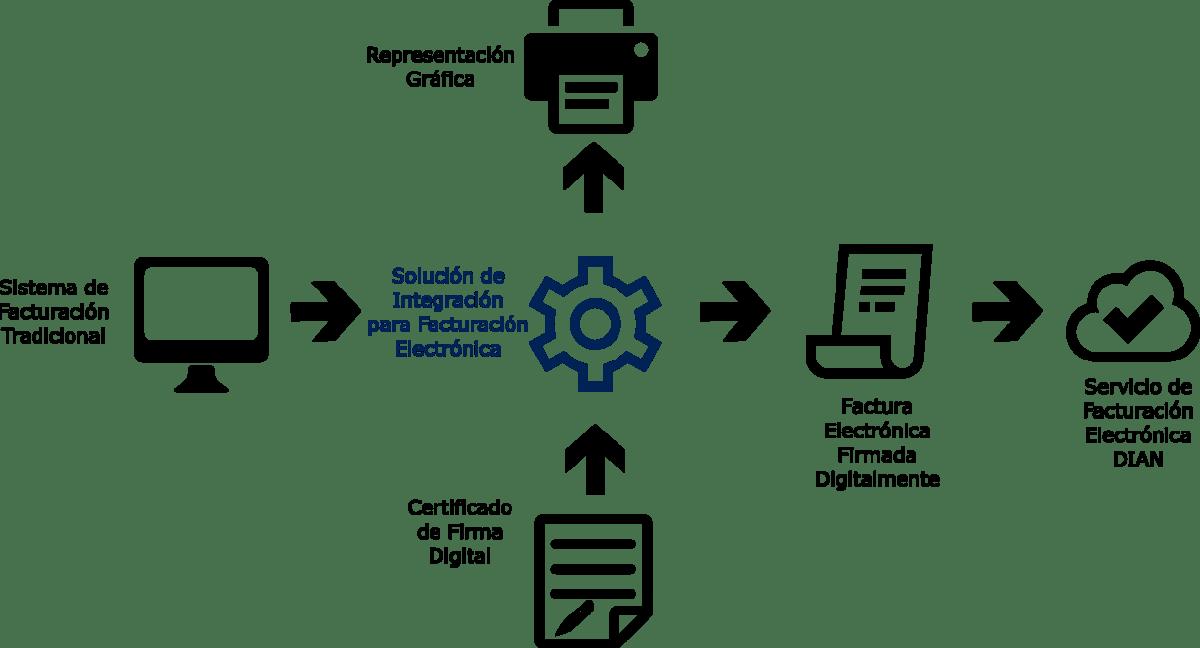 Cómo facturar electrónicamente sin usar un Proveedor Tecnológico