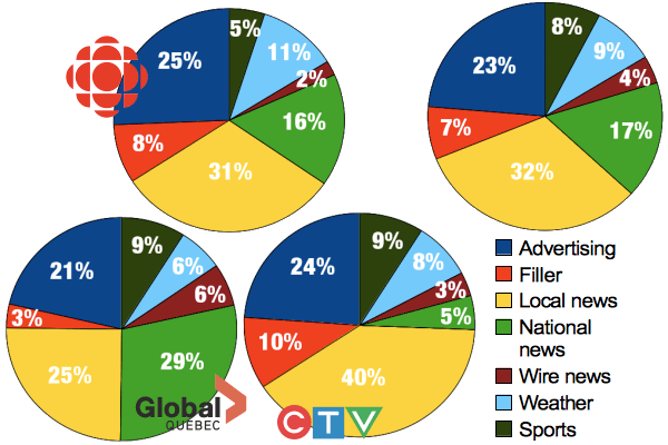 A quantitative study of Montreal's local newscasts