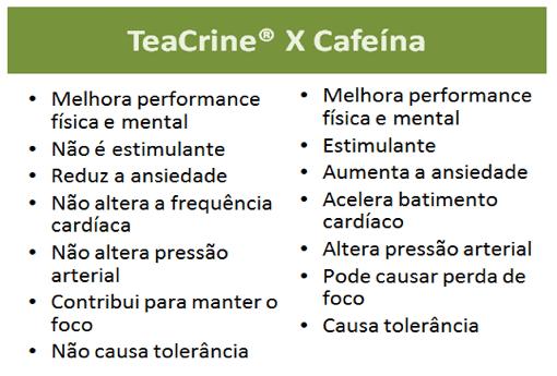 Tabela Teacrine e Cafeína