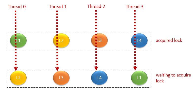 circular deadlock