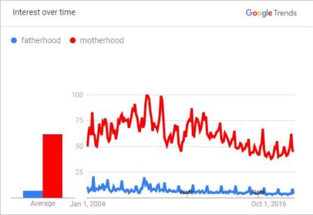 The media promote important issues? • Fatherhood vs. Motherhood -- Interest over time 2004 to 2018