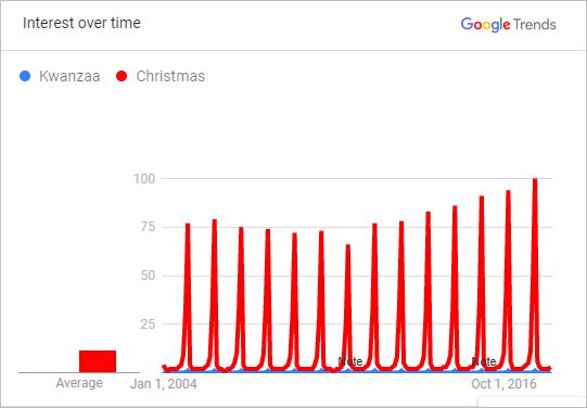 Public interest over time in Kwanzaa and Chrsitmas, respectively<br />2004 to 2018