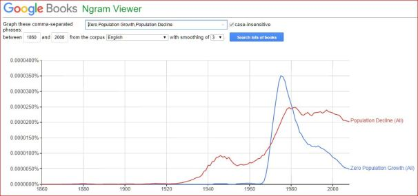 """N-gram, comparing occurences of """"Zero Populatiion Growth"""" in books to occurances of """"Population Decline"""""""