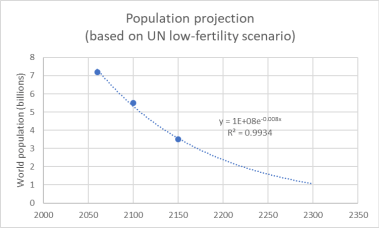 The UN's vision of the future world population