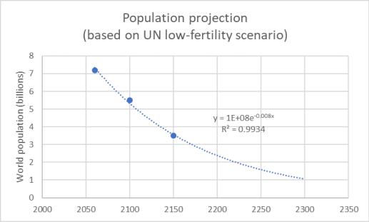 The UN's vision of the future world population