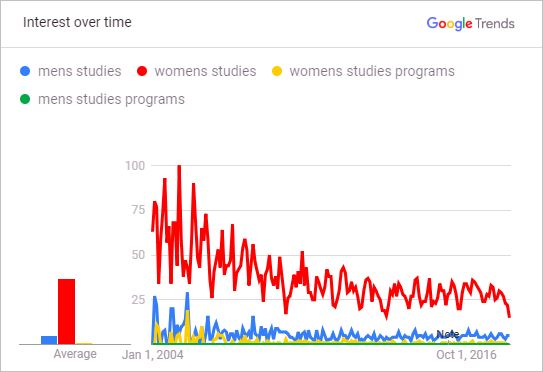 Public Interest in Gender Studies Programs 2004 0 2018 <br />Men's Studies vs. Women's Studies — World-wide