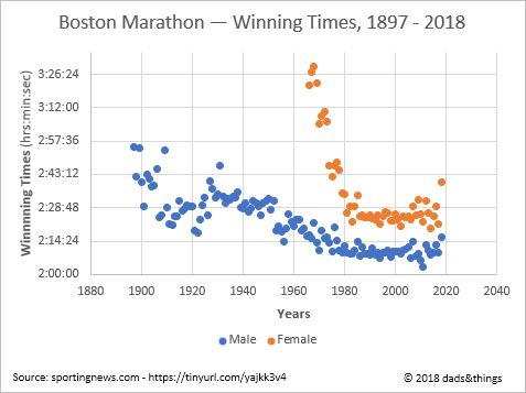 Boston Marathon: Men and women run concurrently. Their respective winning times differ widely in favour of men.