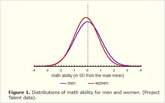 Math ability of men vs. women