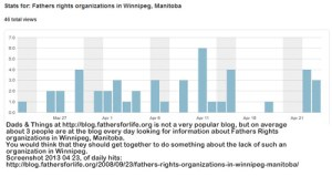 Fathers rights organizations Winnipeg — Search stats