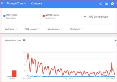 Interest in men's rights vs. women's rights