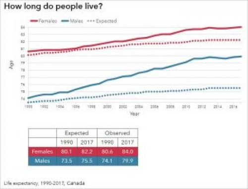 Lifespans in Canada