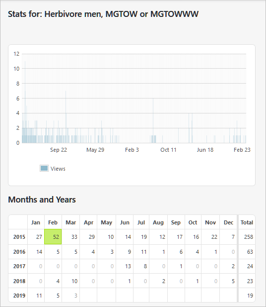 Web stats for this article