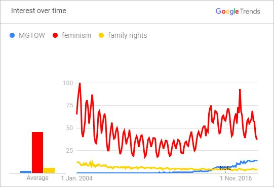 Relative public interest in MGTOW vs Feminism and Family Rights