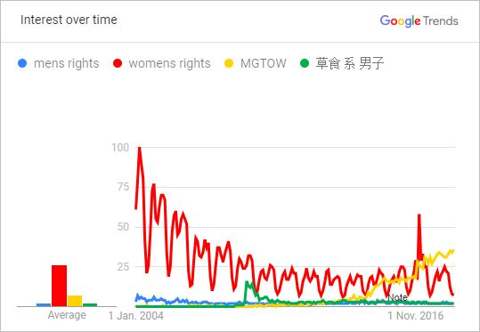 Relative public interest in men's right, women's rights, MGTOW, and Herbivore men