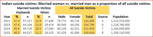 What the suicide statistics presented would look like to not have the Indian Government lying with statistics.